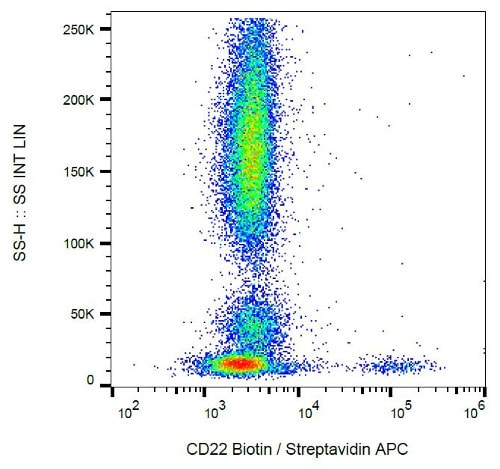 Flow Cytometry - Anti-CD22 antibody [MEM-01] (Biotin) (ab21890)
