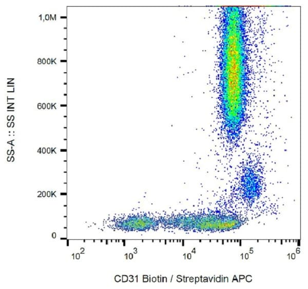 Flow Cytometry - Anti-CD31 antibody [MEM-05] (Biotin) (ab21891)