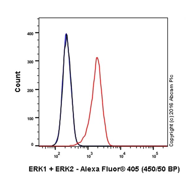 Flow Cytometry - Anti-ERK1 + ERK2 antibody [EPR17526] (Alexa Fluor® 405) (ab210044)