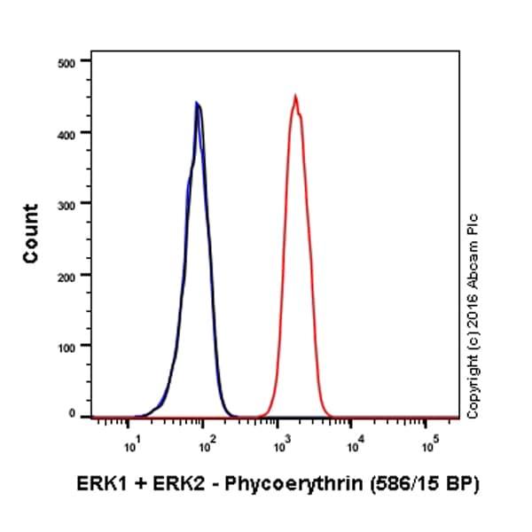 Flow Cytometry - Anti-ERK1 + ERK2 antibody [EPR17526] (Phycoerythrin) (ab212153)