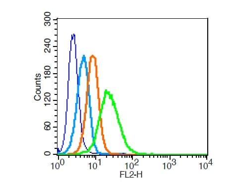Flow Cytometry - Anti-LRP1 antibody (ab214372)