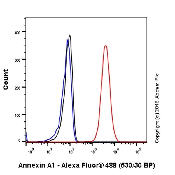 Flow Cytometry (Intracellular) - Anti-Annexin A1/ANXA1 antibody [EPR19342] (ab214486)