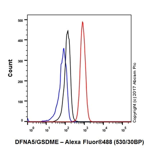 Flow Cytometry (Intracellular) - Anti-DFNA5/GSDME antibody [EPR19859] - N-terminal (ab215191)