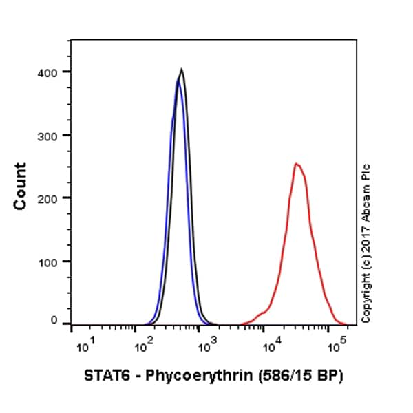 Flow Cytometry (Intracellular) - Anti-STAT6 antibody [YE361] - BSA and Azide free (ab215995)