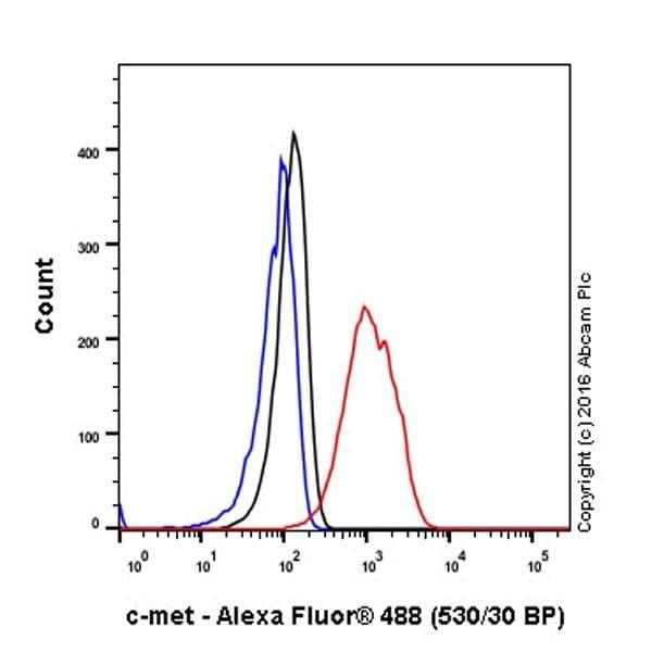 Flow Cytometry (Intracellular) - Anti-Met (c-Met) antibody [EPR19067] (ab216574)