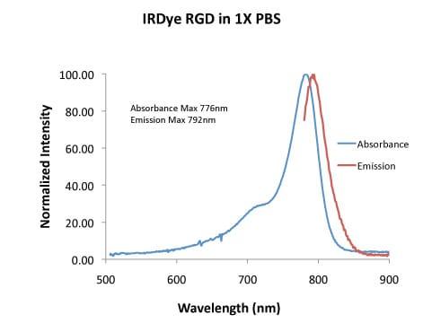 Spectrum - Goat anti-Rabbit IgG H&L (IRDye® 800CW) preadsorbed (ab216773)