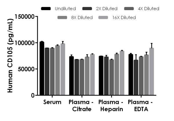 Interpolated concentrations of native CD105 in human serum and plasma samples.