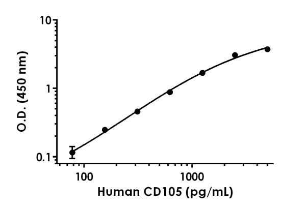 Example of human CD105 standard curve in 1X Cell Extraction Buffer PTR + Enhancer.