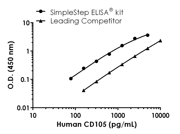Human CD105  standard curve comparison data