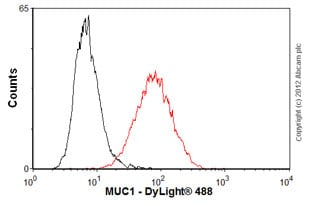 Flow Cytometry - Anti-MUC1 antibody [SM3] (ab22711)