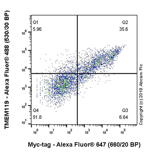 Flow Cytometry - Anti-Myc tag antibody [9E10] (Alexa Fluor® 647) (ab223895)