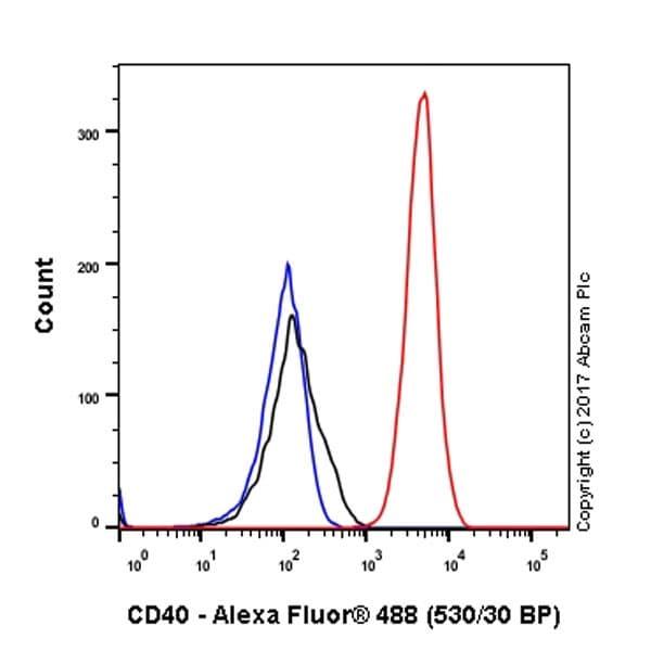 Flow Cytometry - Anti-CD40 antibody [EPR20735] (ab224639)