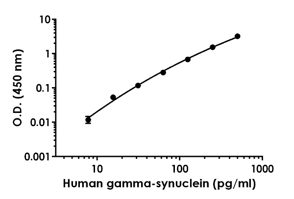 Example of human gamma-synuclein standard curve in Sample Diluent PTR