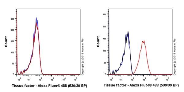 Flow Cytometry - Anti-Tissue Factor antibody [EPR22548-232] (ab228968)