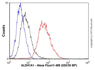 Flow Cytometry - Anti-ALDH1A1 antibody - Neuronal Marker (ab23375)