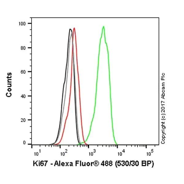 Flow Cytometry - Anti-Ki67 antibody [SP6] - BSA free (ab231172)