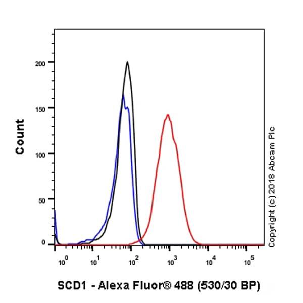 Flow Cytometry - Anti-SCD1 antibody [EPR21963] (ab236868)