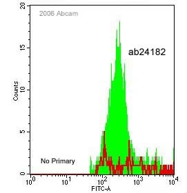 Flow Cytometry - Anti-MD2 antibody (ab24182)