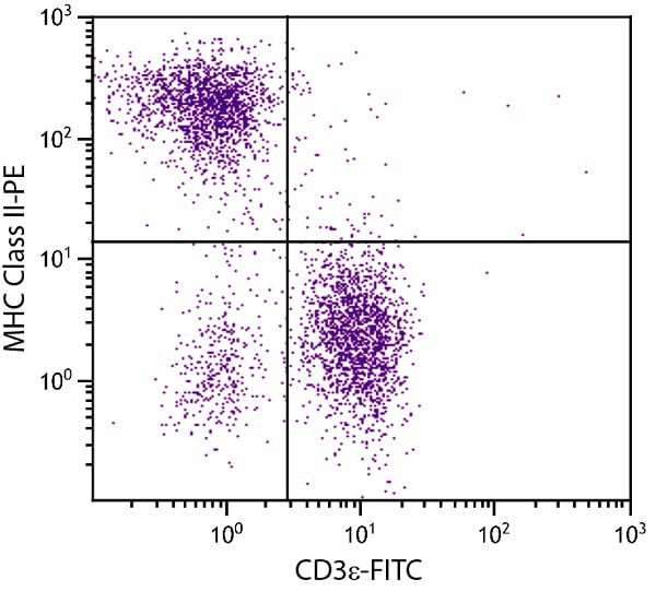 Flow Cytometry - Anti-MHC Class II antibody [NIMR-4] (Phycoerythrin) (ab24842)