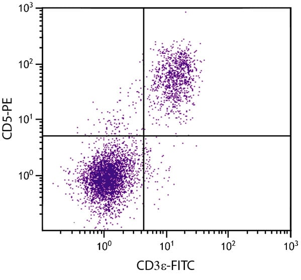 Flow Cytometry - Anti-CD5 antibody [4H8E6] (PE/Cy5®) (ab24856)