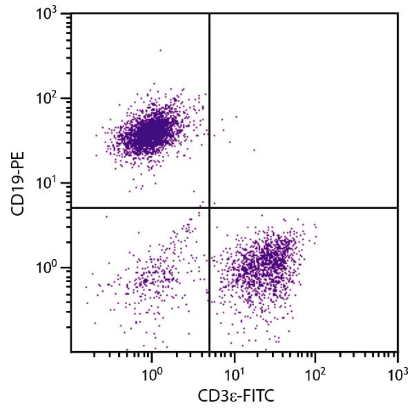 Flow Cytometry - Anti-CD3 epsilon antibody [145-2C11] (FITC) (ab24947)
