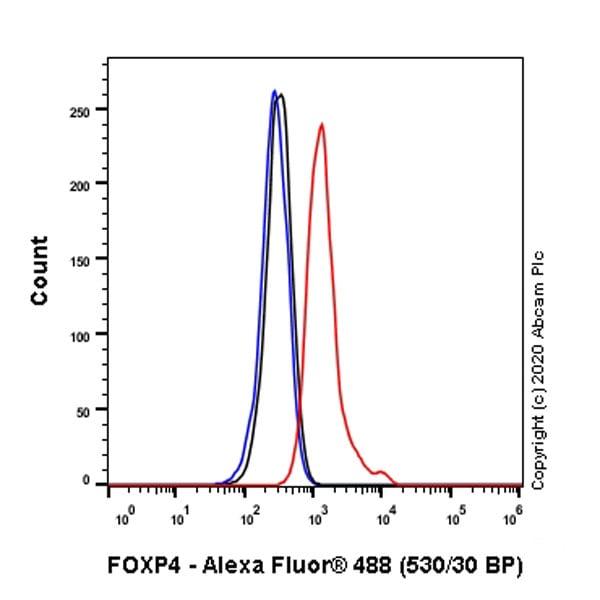 Flow Cytometry (Intracellular) - Anti-FOXP4 antibody [EPR22714-2] (ab242127)