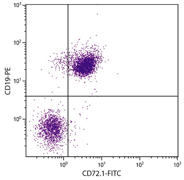 Flow Cytometry - Anti-CD72.1 antibody [10-1.D.2] (FITC) (ab25029)