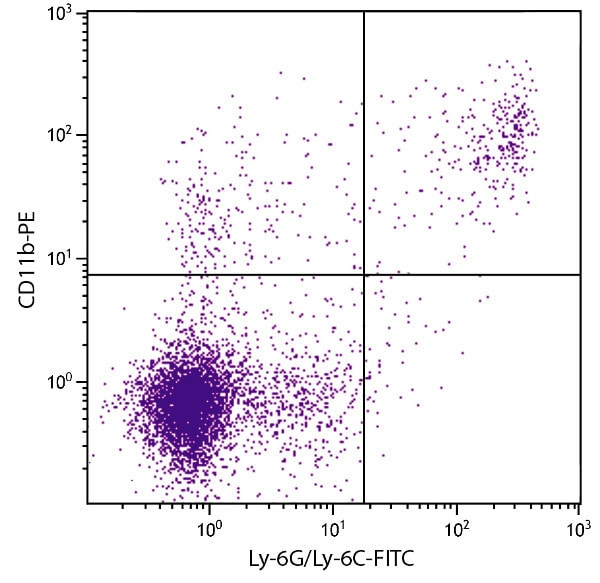 Flow Cytometry - Anti-CD11b antibody [M1/70] (Phycoerythrin) (ab25175)