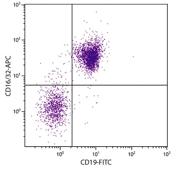 Flow Cytometry - Anti-CD16+CD32 antibody [93] (Allophycocyanin) (ab25180)