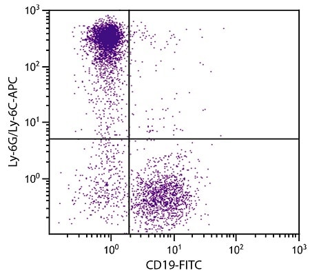 Flow Cytometry - Anti-Ly6g antibody [RB6-8C5] (Allophycocyanin) (ab25273)