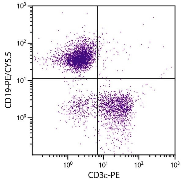 Flow Cytometry - Anti-CD19 antibody [MB19-1] (PE/Cy5.5 ®) (ab25384)