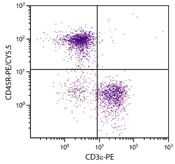 Flow Cytometry - Anti-CD45R antibody [RA3-6B2] (PE/Cy5.5 ®) (ab25387)