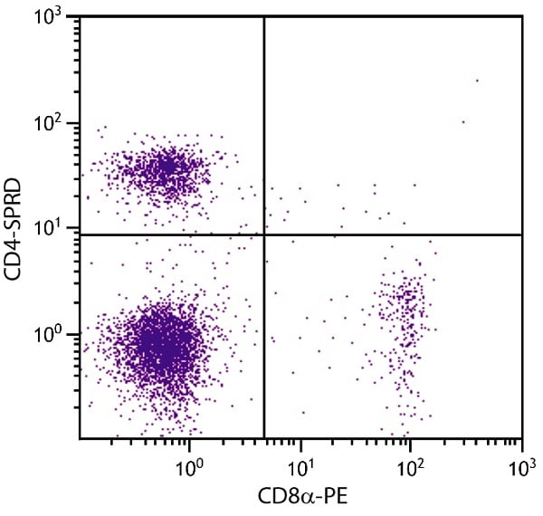 Flow Cytometry - Anti-CD4 antibody [GK1.5] (PE/Cy5®) (ab25476)