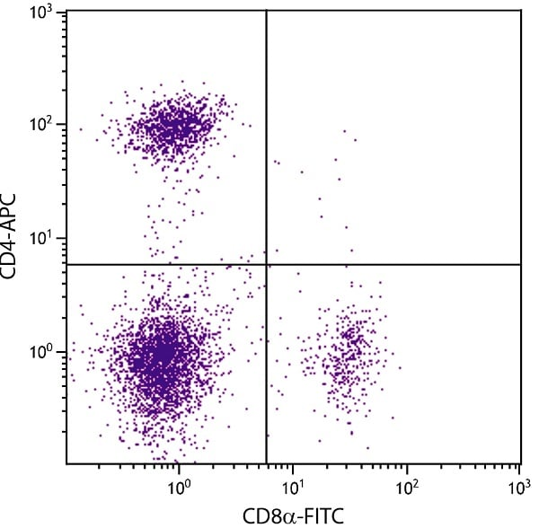 Flow Cytometry - Anti-CD4 antibody [GK1.5] (Allophycocyanin) (ab25497)