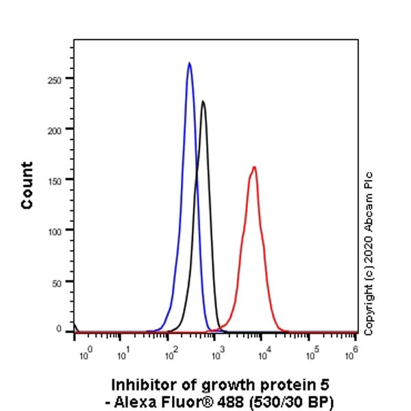 Flow Cytometry (Intracellular) - Anti-ING5 antibody [EPR23930-1] (ab259904)