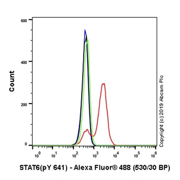 Flow Cytometry (Intracellular) - Anti-STAT6 (phospho Y641) antibody [EPR22599-78] (ab263947)