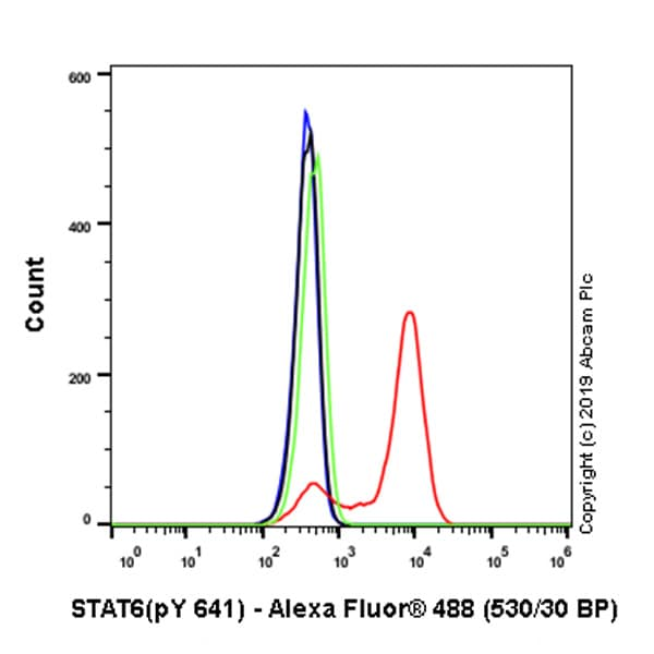 Flow Cytometry (Intracellular) - Anti-STAT6 (phospho Y641) antibody [EPR22599-52] - BSA and Azide free (ab263949)