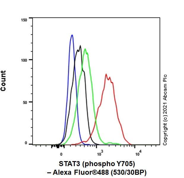Flow Cytometry (Intracellular) - Anti-STAT3 (phospho Y705) antibody [EPR23968-52] (ab267373)