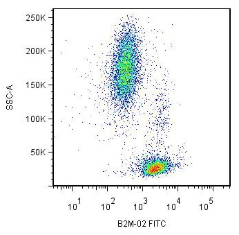 Flow Cytometry - Anti-beta 2 Microglobulin antibody [B2M-02] (ab27588)