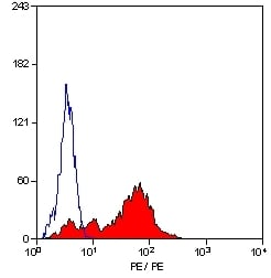 Flow Cytometry - Anti-LAIR1 antibody [NKTA255], prediluted (Phycoerythrin) (ab27755)