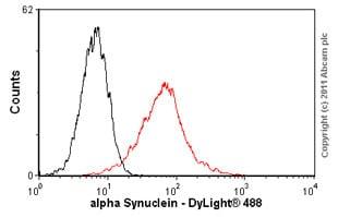 Flow Cytometry - Anti-Alpha-synuclein antibody [LB 509] (ab27766)