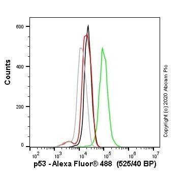 Flow Cytometry - Alexa Fluor® 488 Anti-p53 antibody [SP161] (ab270123)
