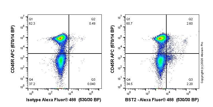 Flow Cytometry - Alexa Fluor® 488 Anti-BST2/Tetherin antibody [EPR23597-266] (ab275192)