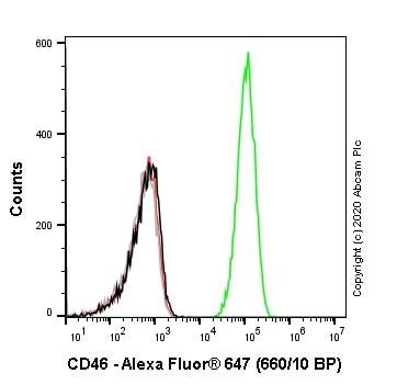 Flow Cytometry - Alexa Fluor® 647 Anti-CD46 antibody [EPR23242-171] (ab275208)