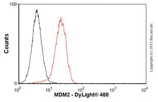Flow Cytometry - Anti-MDM2 antibody [SMP 14] (ab3110)