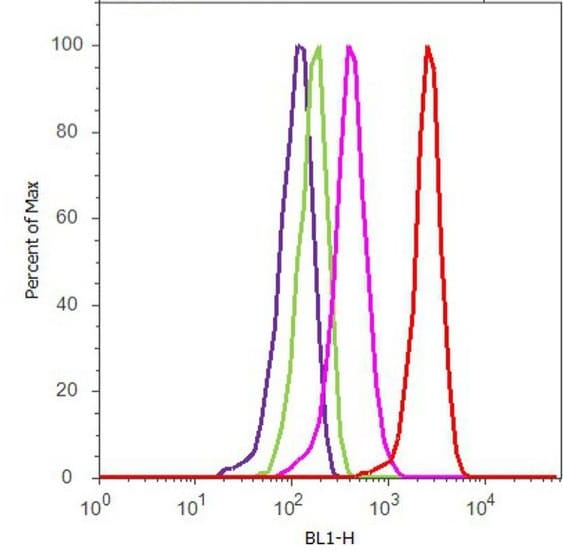 Flow Cytometry - Anti-Proteasome 20S LMP7 antibody (ab3329)