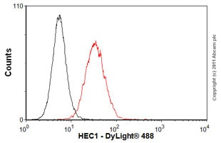 Flow Cytometry - Anti-HEC1/HEC antibody [9G3] (ab3613)