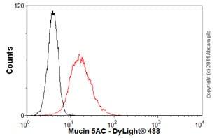 Flow Cytometry - Anti-Mucin 5AC antibody [45M1] (ab3649)