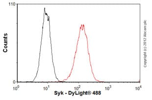 Flow Cytometry-Anti-Syk antibody [SYK-01](ab3993)