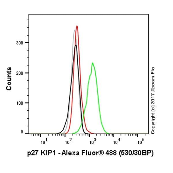 Flow Cytometry - Anti-p27 KIP 1 antibody [Y236] (ab32034)